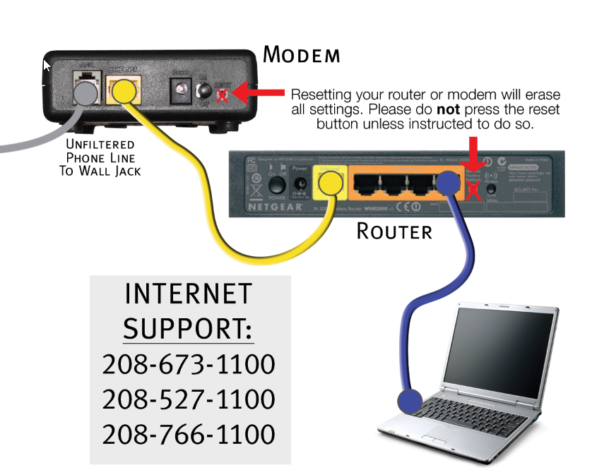 How to connect my modem and router